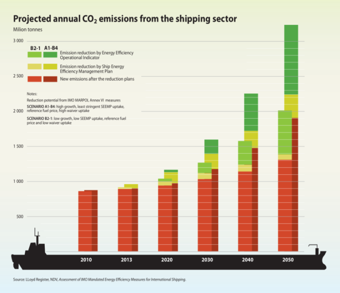 projected-annual-co2-emissions-from-the-shipping-sector_9ecd-768x662
