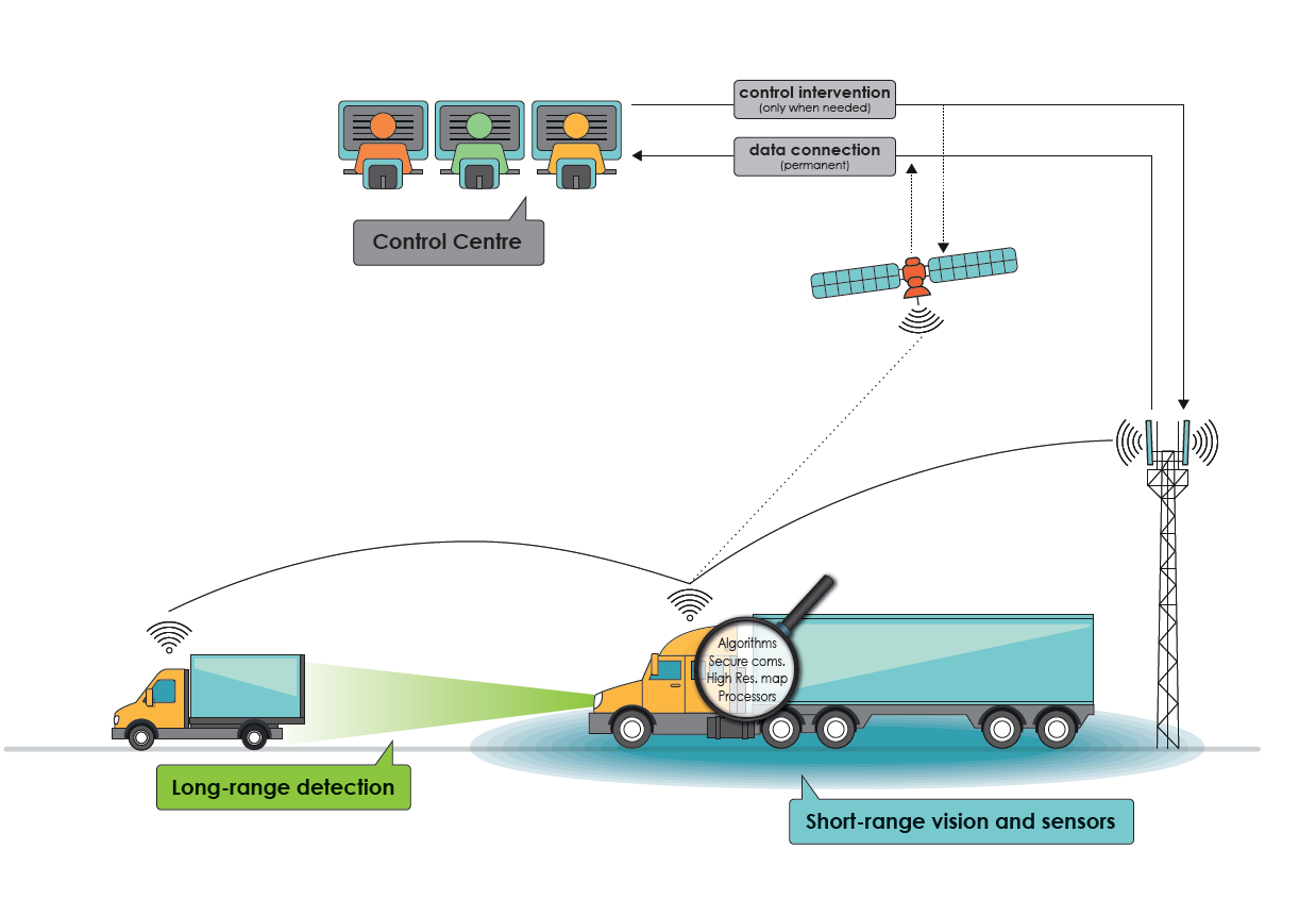 Road Transport Policy Matters Computerpowered Rs232 Circuit Diagram Tradeoficcom Driving Distance Remote Controlled Trucks