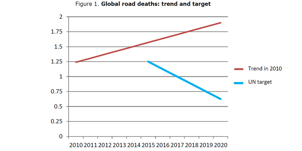 road-deaths-trend-target
