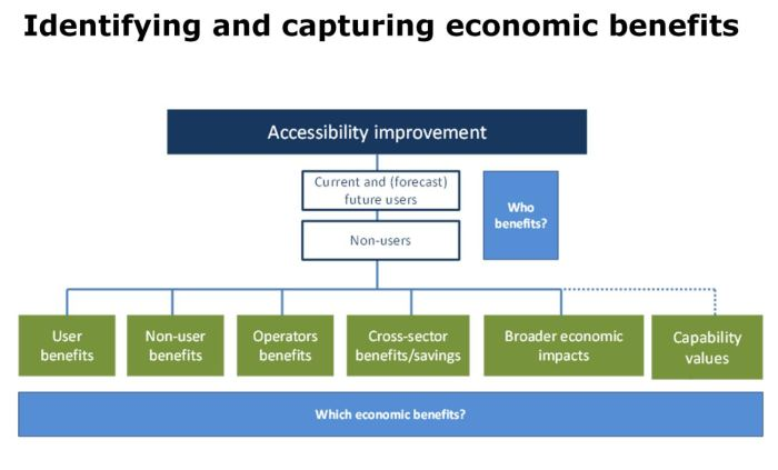 Identifying and capturing economic benefits