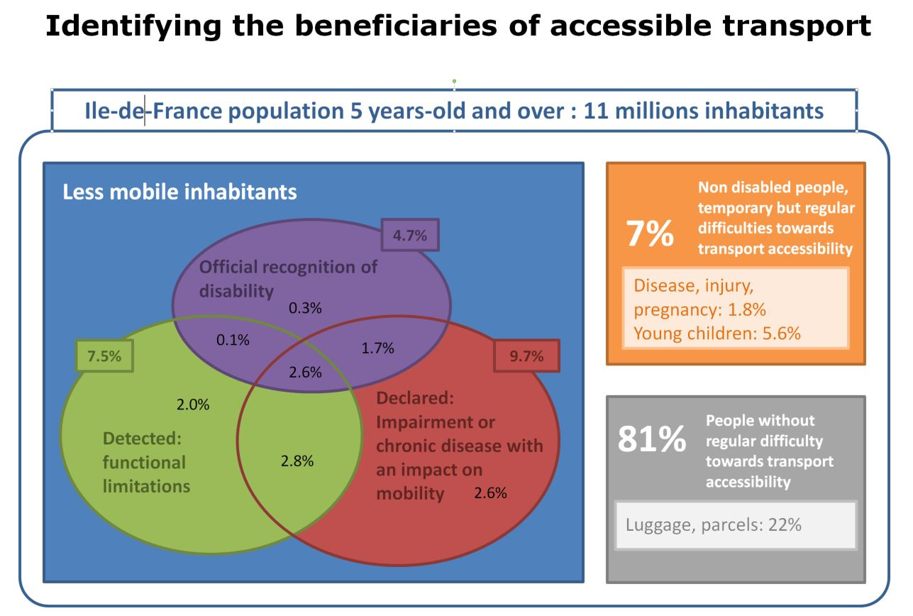 Identifying the beneficiaries of accessible transport